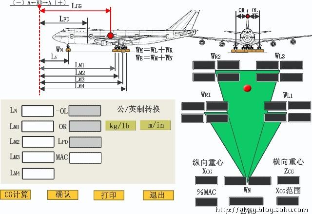 ⒉尤其是改装后的飞机,称出空机重量并计算空机重心位置.