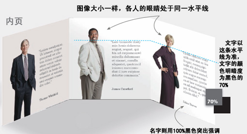 平面设计图文搭配五种技巧