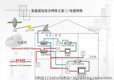 有线电视 网线 接线盒